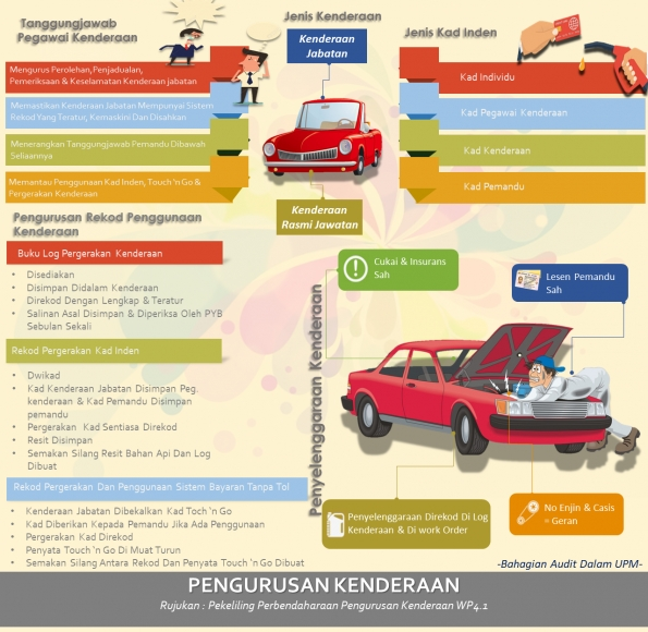 /content/vehicle_management_infographic-37491